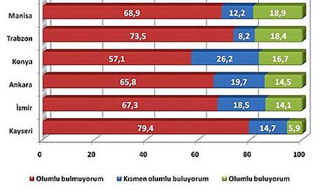 Kürt açılımına en karşı iller (Anket) galerisi resim 9