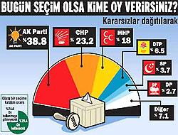 Açılım anketi: Ak Parti düşüşte, CHP-MHP çıkışta