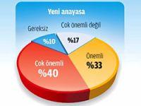 Seçmenin yüzde 73'ü yeni anayasa istiyor